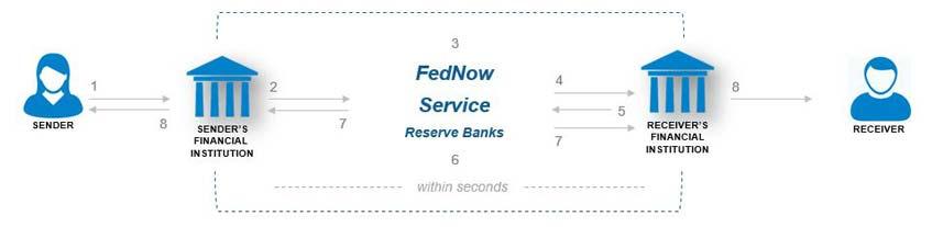 FedService - Reserve Banks