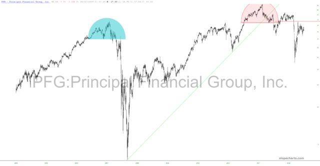 Principal Financial Group 20-Year Chart.