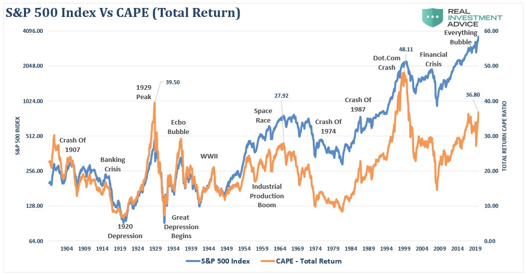 S&P 500 Index vs CAPE