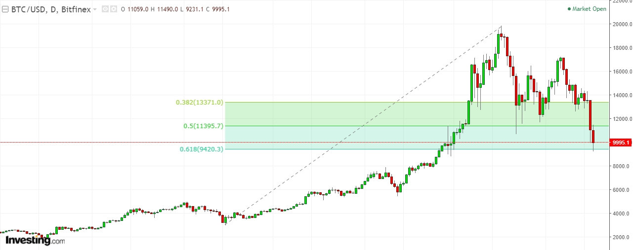 Figure: Decent bounce in BTC/USD at the 61.8% retracement level