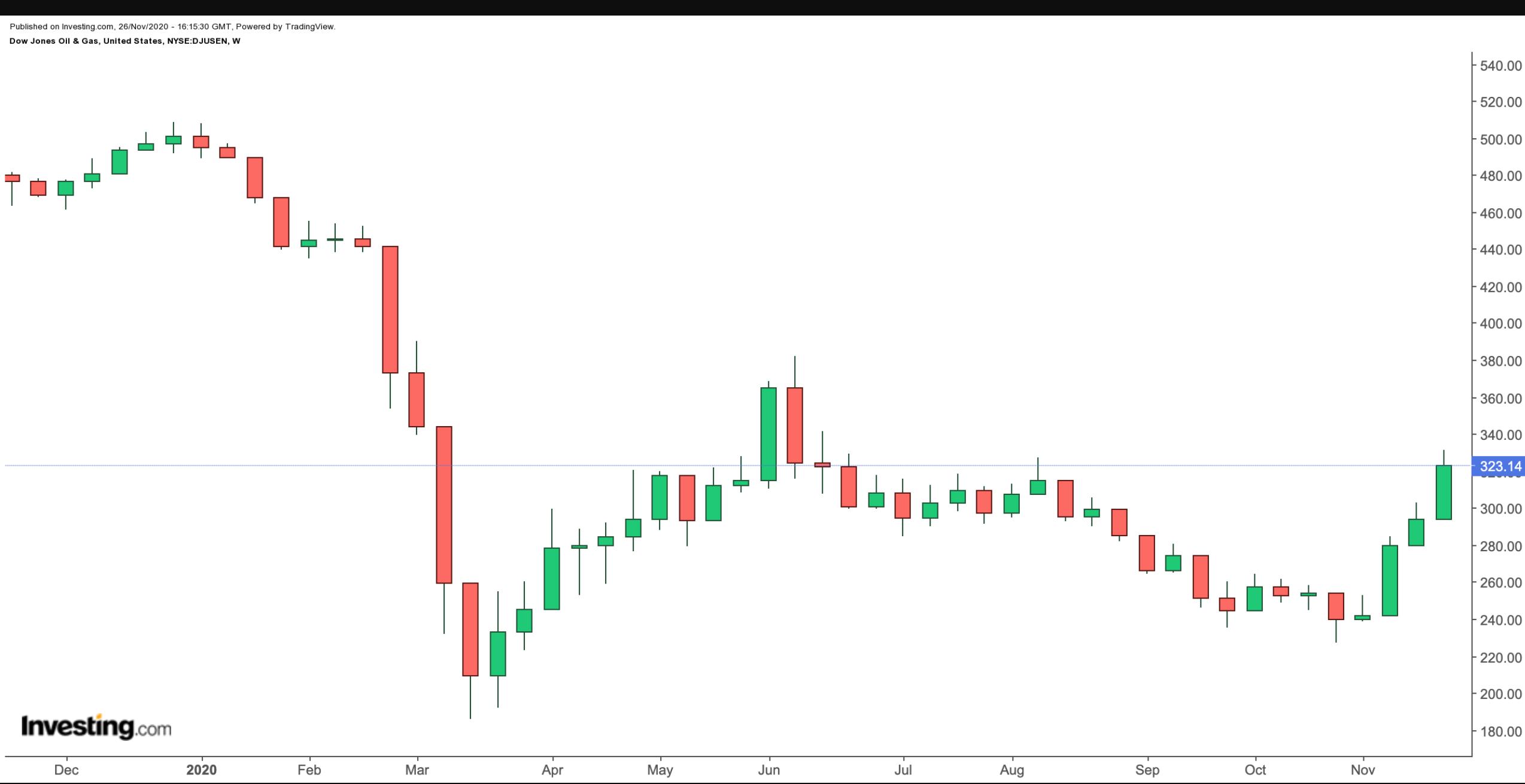Dow Jones U.S. Oil & Gas Index Chart.