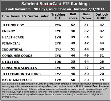 Sabrient Sector Cast ETF Rankings