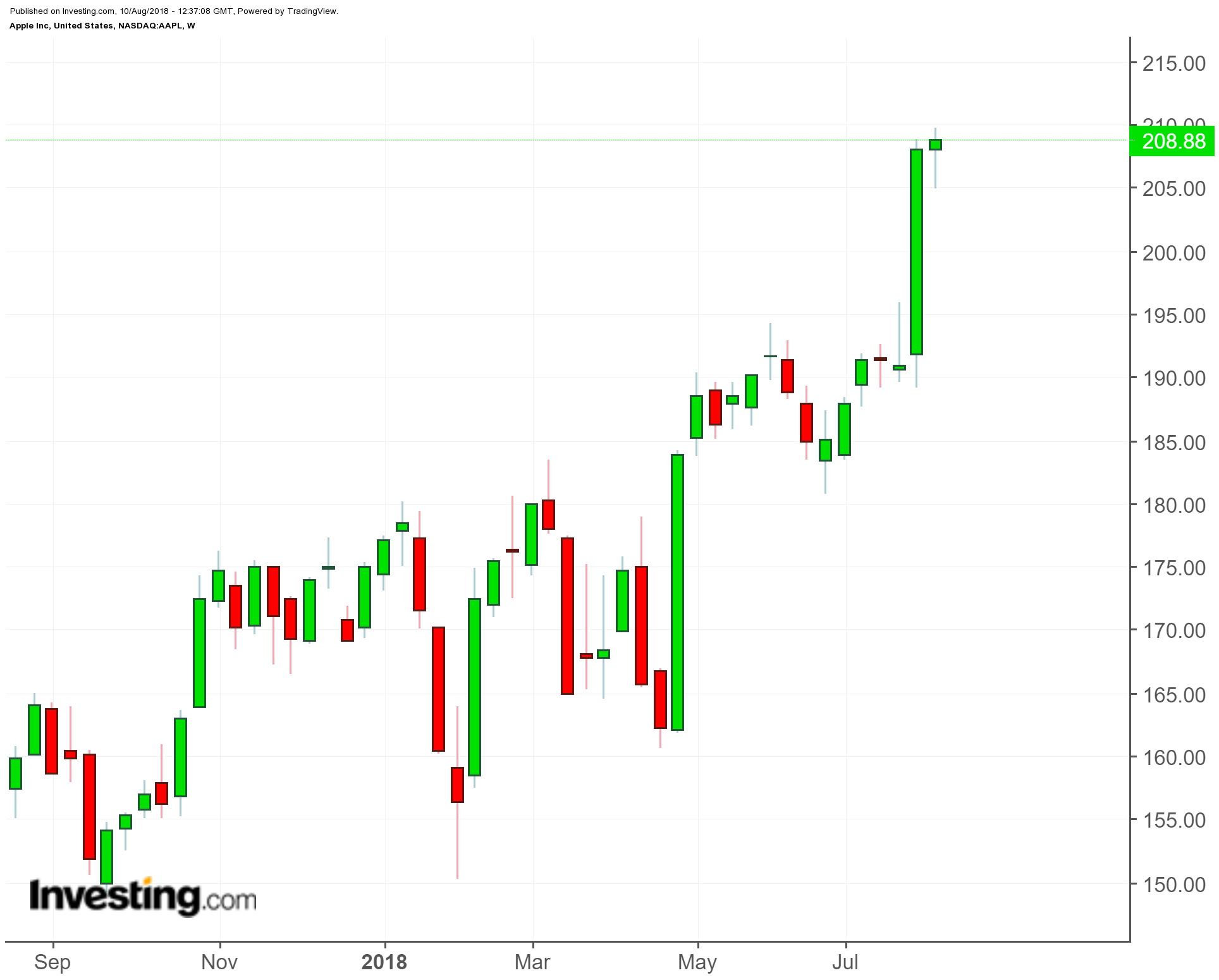 Apple (AAPL) 1-Year Chart