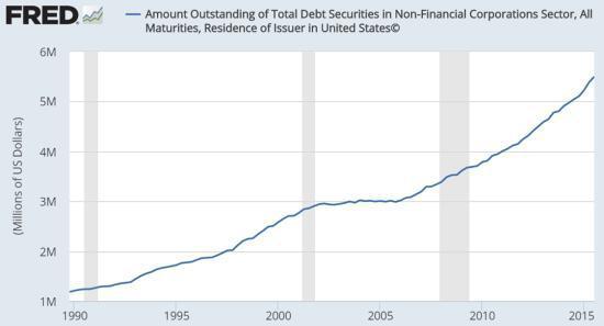 Corporate Debt April 16