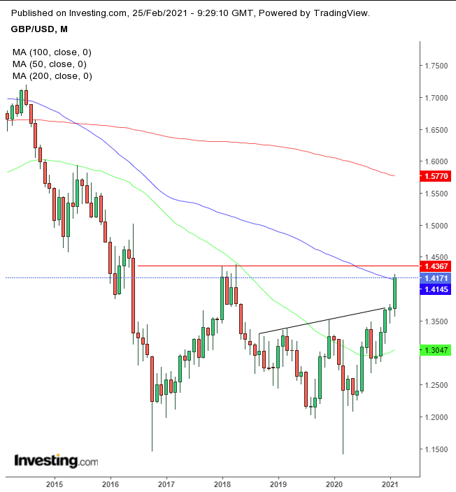 GBP Monthly