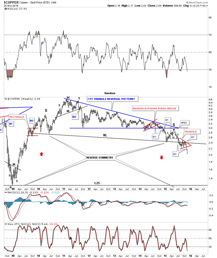 Copper Weekly 2009-2015