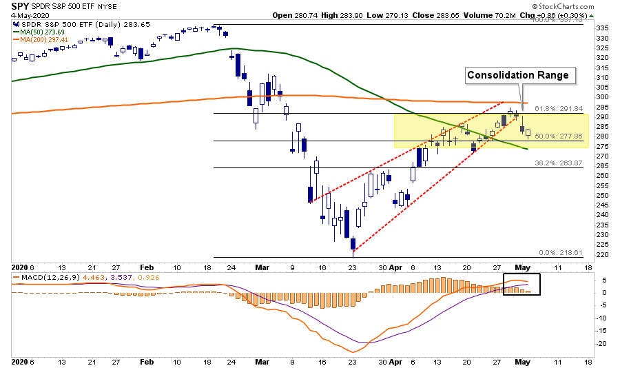SP500-ETF Daily Chart