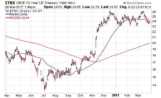 TNX Daily Chart