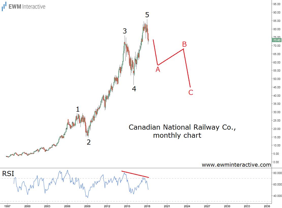 Canadian National Railway Elliott Wave Analysis