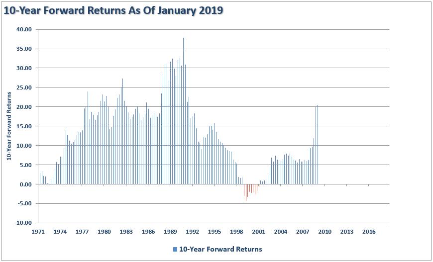 Forward 10-Year Returns