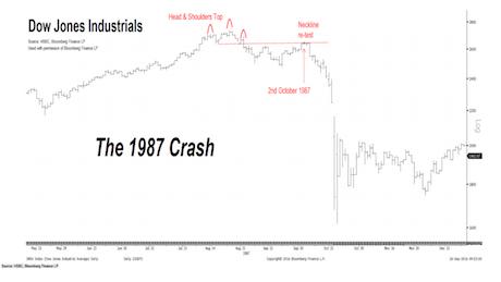 HSBC Warns Of 1987-Like Crash | Investing com