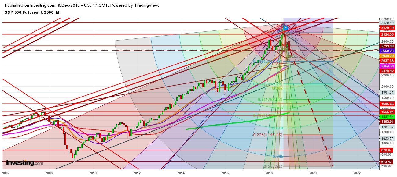 S&P 500 Futures Monthly Chart - Expected Trading Zones