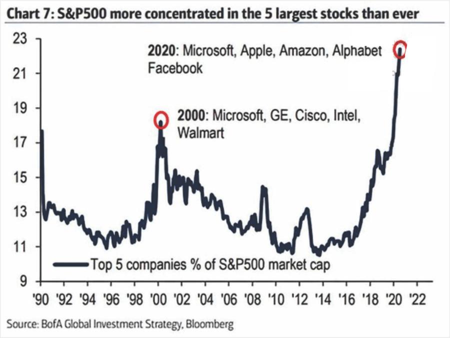Las 5 compañías con mayor capitalización de mercado