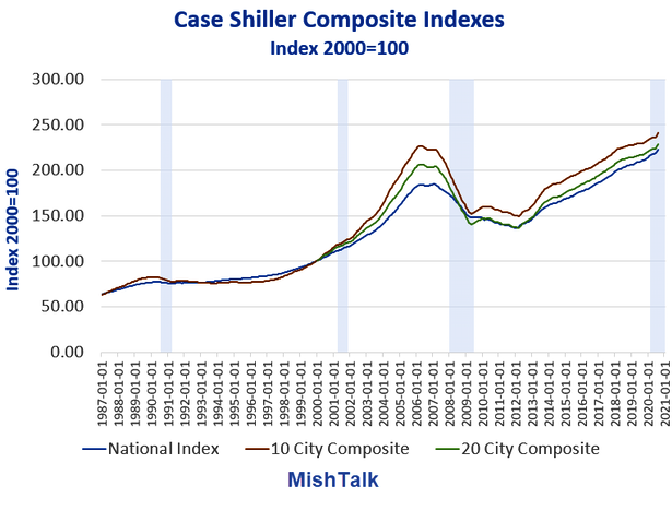 Home Prices 2000-Present