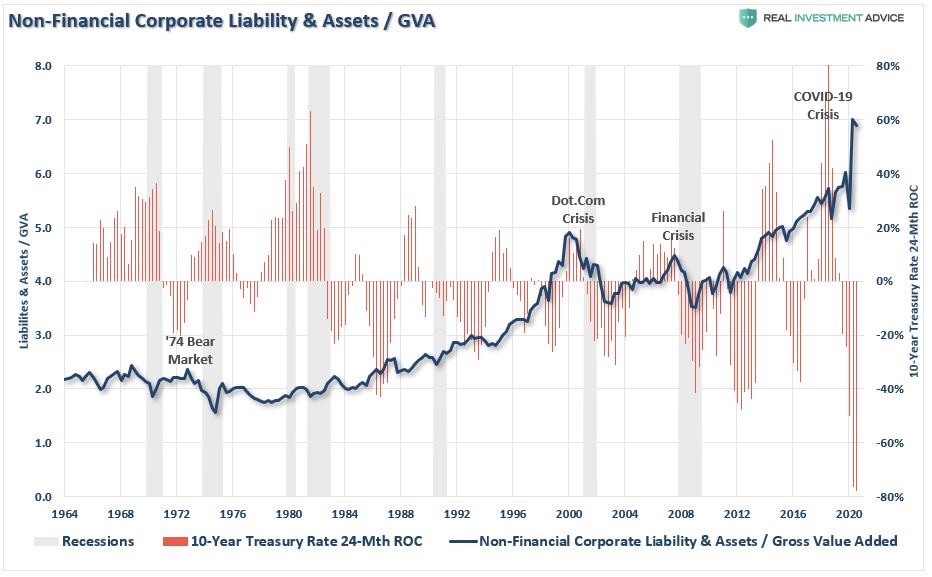 Non-Financial Corporate Liabiltiy, Assets - GVA Chart