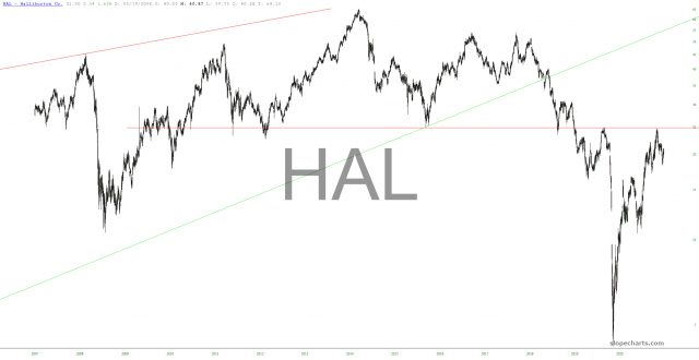 HAL Chart