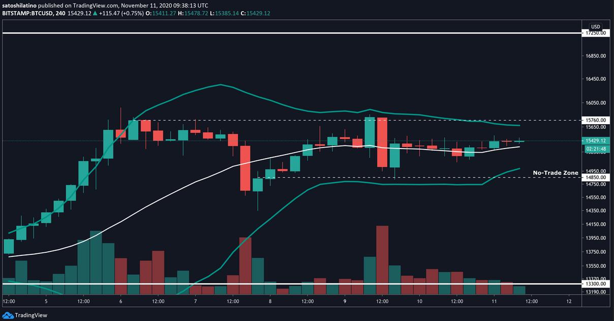 BTC/USD - 240 Min Chart