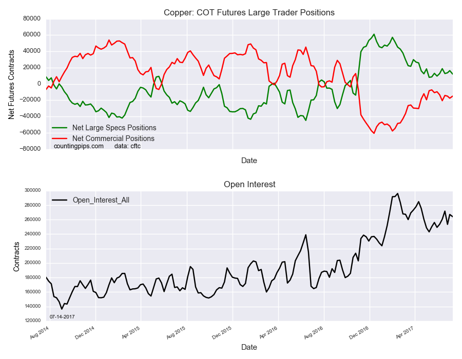 Copper COT Futures Large Traders Positions