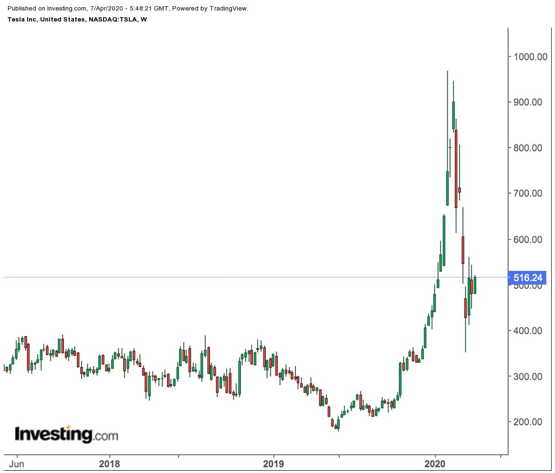 Tesla Weekly Price Chart