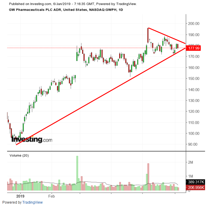GW Pharmaceuticals Daily Chart