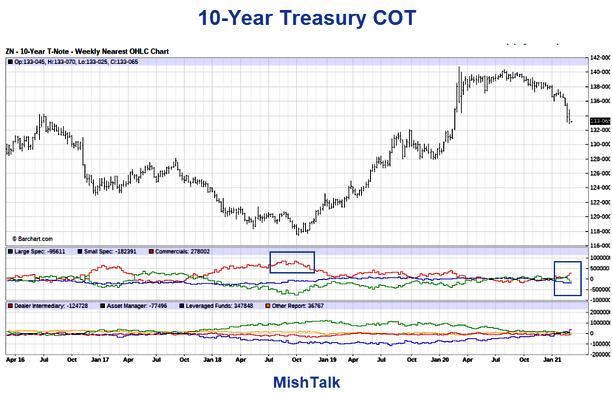 Barchart 10-Year Treasury COT