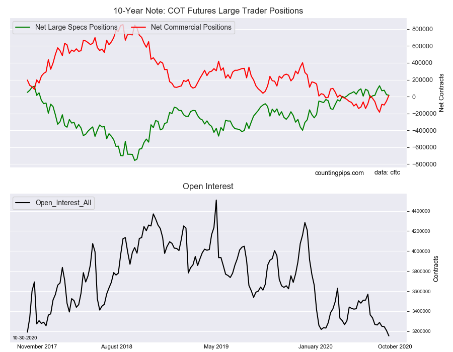 10 Year Note COT Futures Large Trader Positions