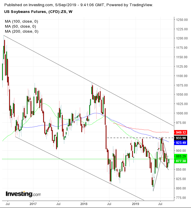 Soybeans Weekly 2016-2019
