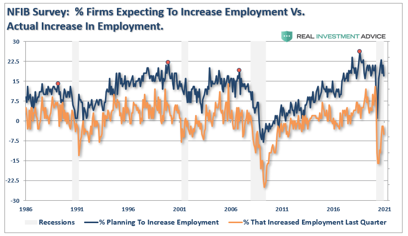 NFIB Employment Expectations Reality