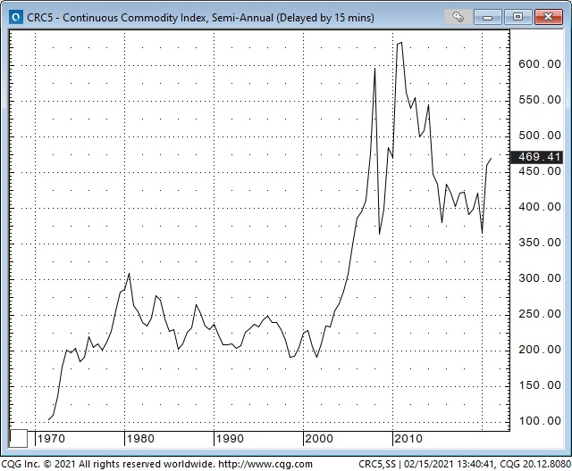 Continuous Commodity Index Semi Annual Chart