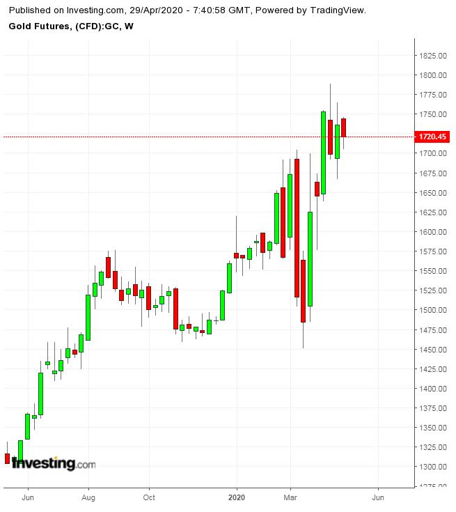 Gold Weekly TTM