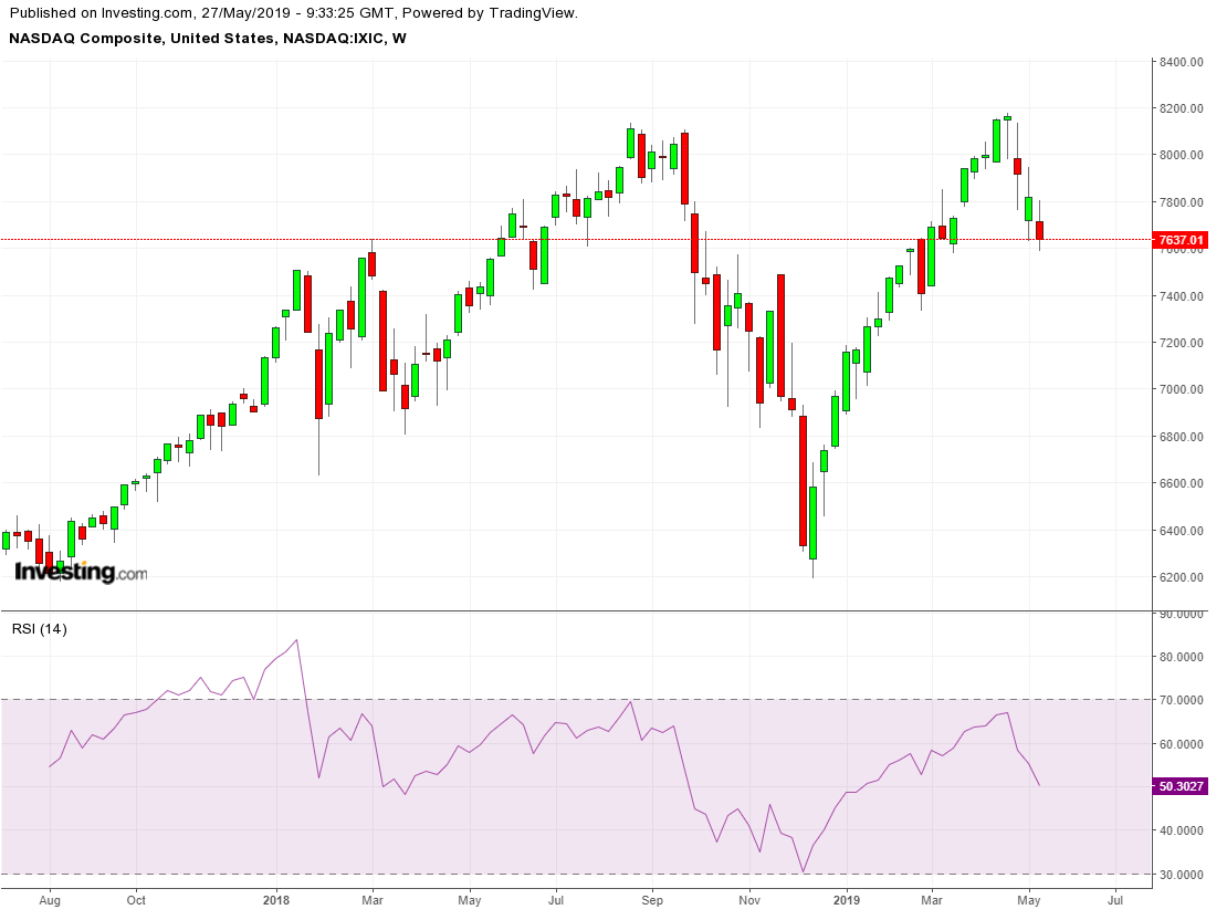 NASDAQ Composite Weekly TTM with RSI