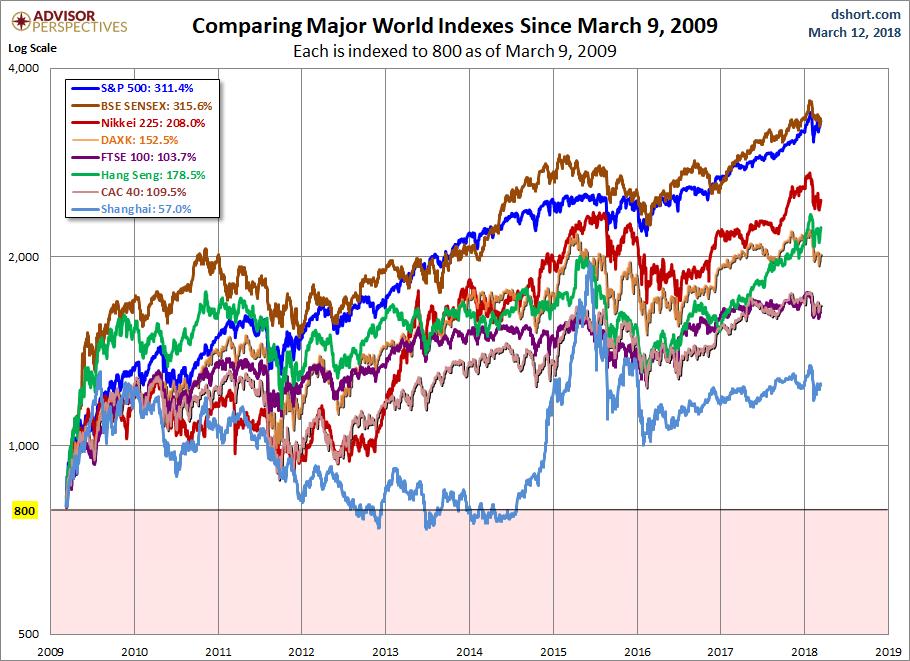 Global Stocks Since 2009