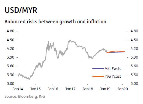 USD/MYR