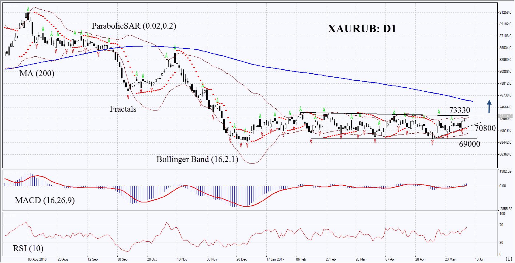 XAU/RUB Chart