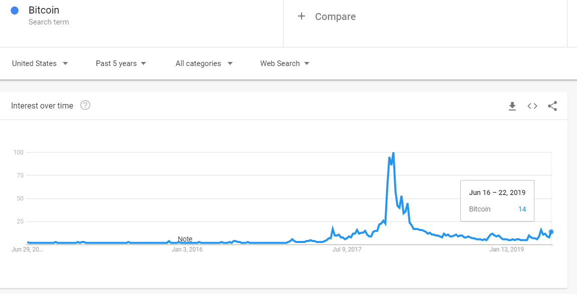 Google Trends Search Volume for Bitcoin 2016-2019