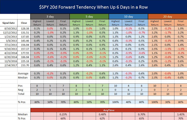 SPY 20-D Forward Tendency When Up 6-Days in a Row