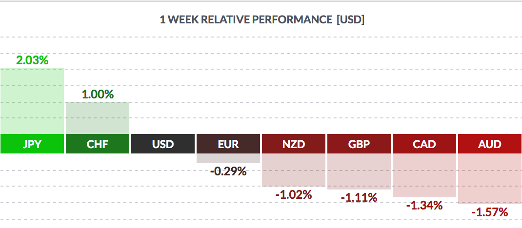 USD Weekly Performance