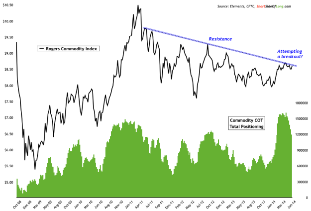 Rogers Commodity Index with Resistance Line