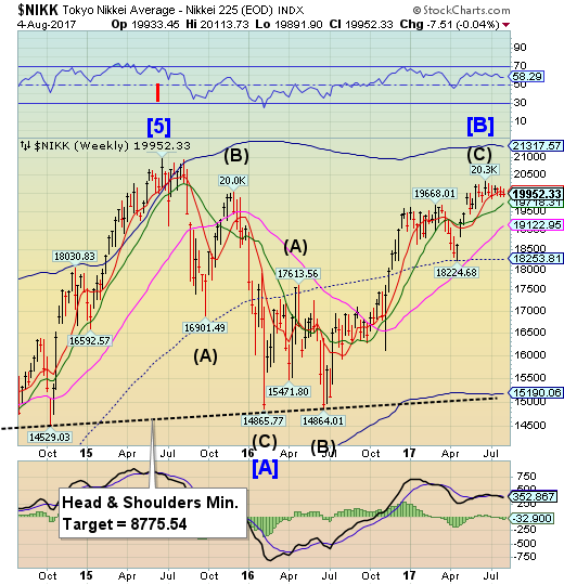 Nikkei Weekly Chart