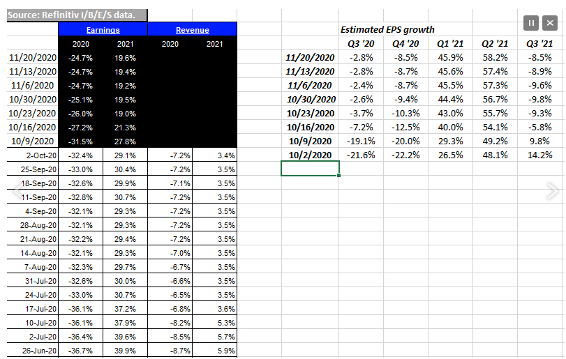 Financial Sector Y/Y Growth