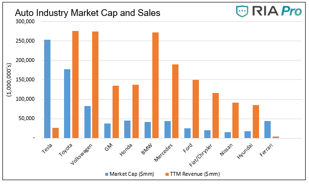 Auto Industry Market Cap And Sales