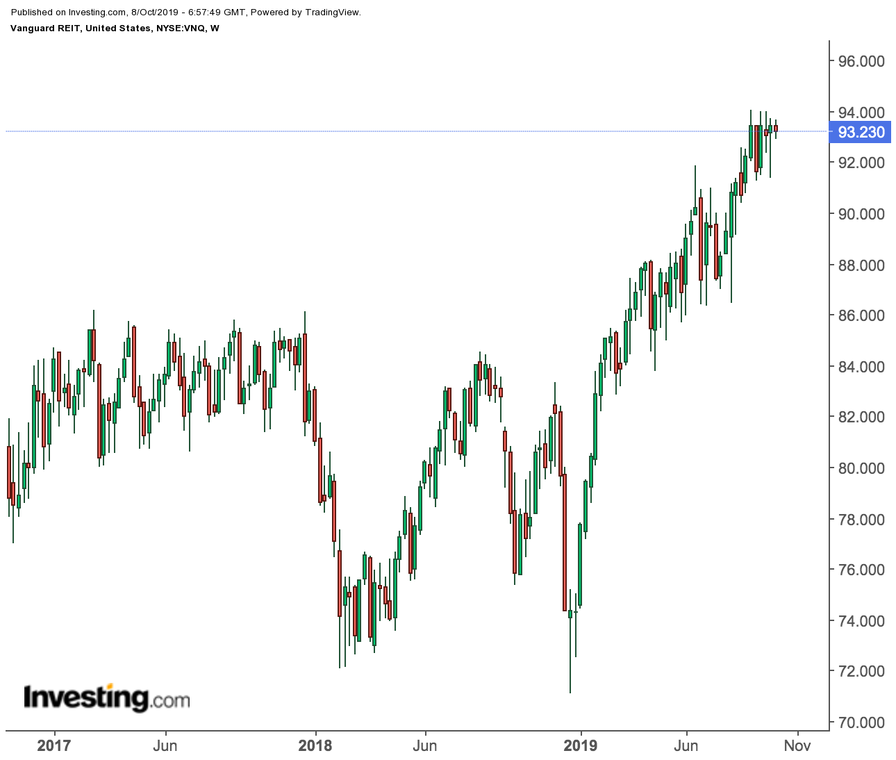 Vanguard REIT price chart