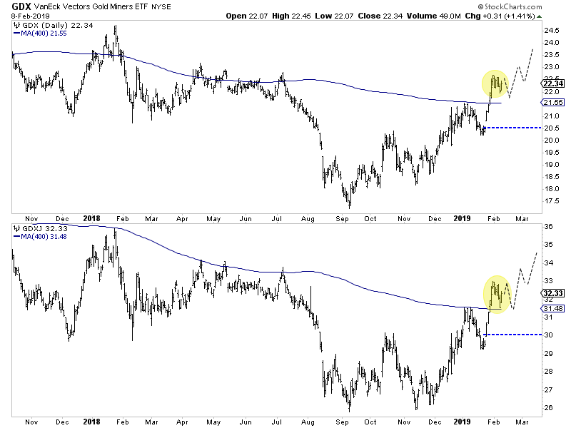 Gold Miners (top), Jr. Gold Miners