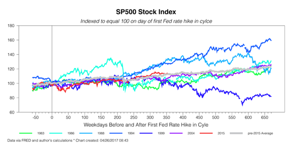 SP500 as of First Fed Hike