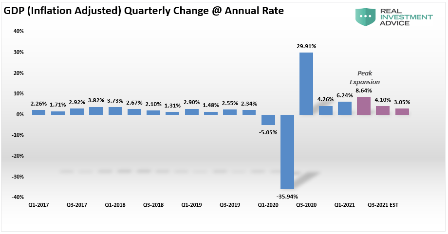 GDP Quarterly Change At Annual Rate