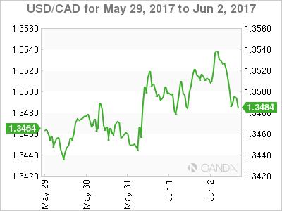 USD/CAD For May 29 - Jun 2, 2017
