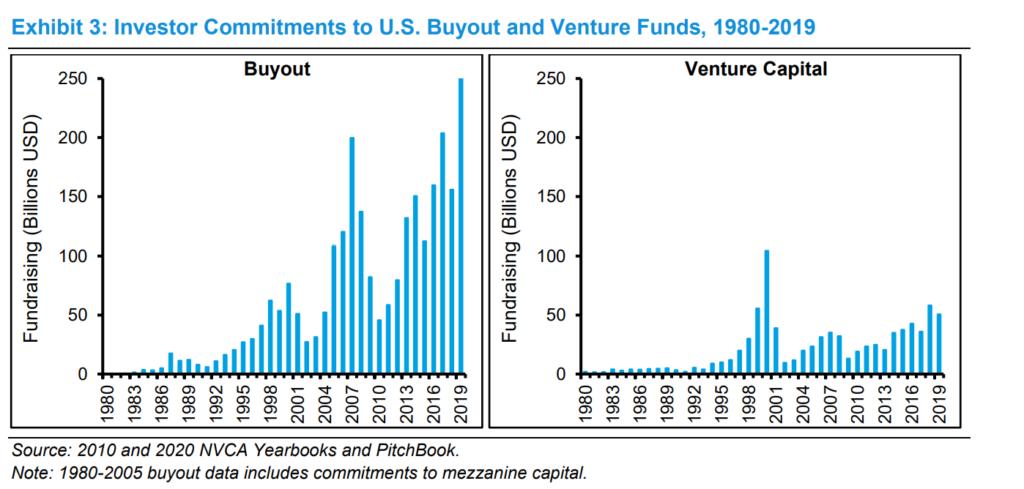 Buyout Vs Venture Capital