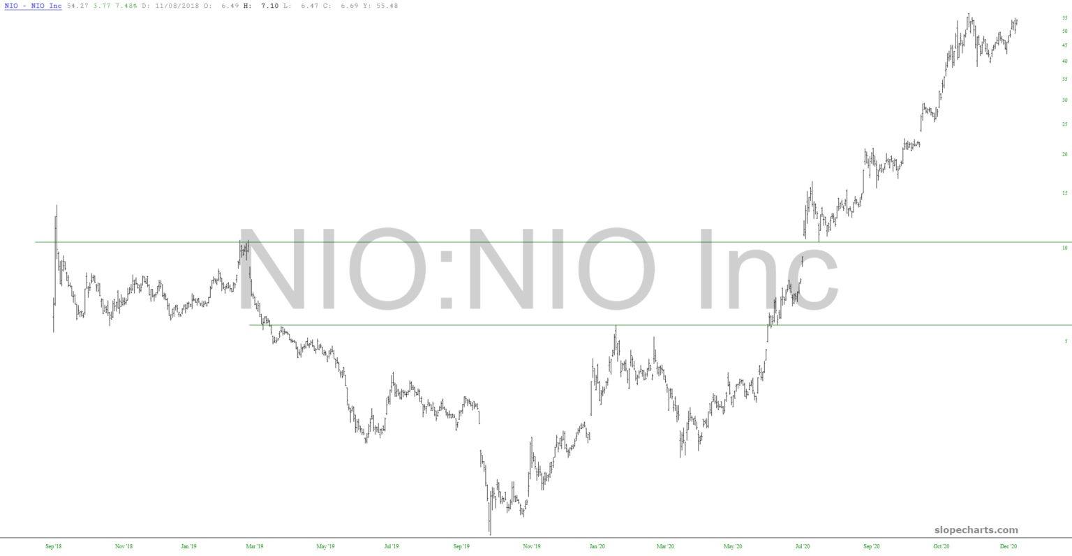 NIO Chart.