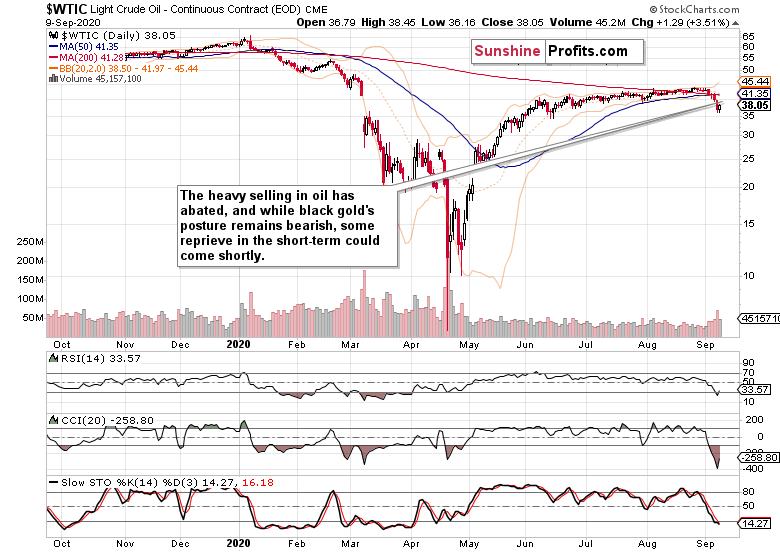 WTI Crude Chart.