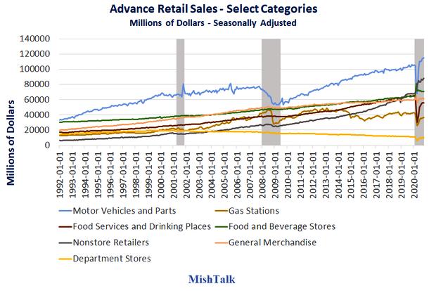 Advance Retail Sales